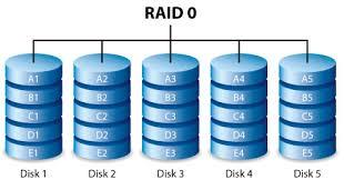 مفاهیم اصلی RAID