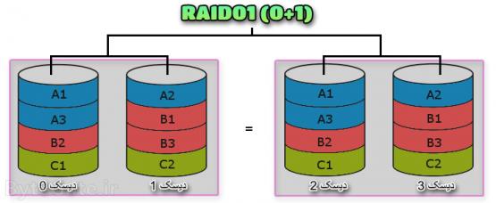 RAID01 (یا RAID0+1)