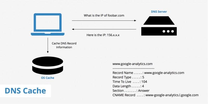 مفهوم Cache Server و کاربرد آن