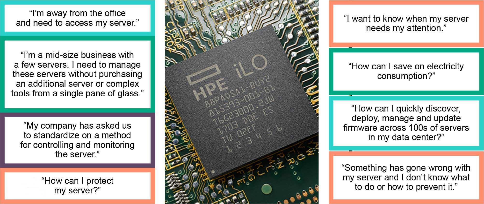 تکنولوژی ILO در سرورهای اچ پی