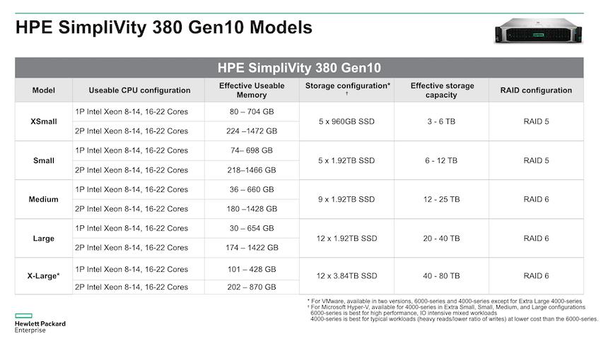 بررسی اجمالی HPE SimpliVity