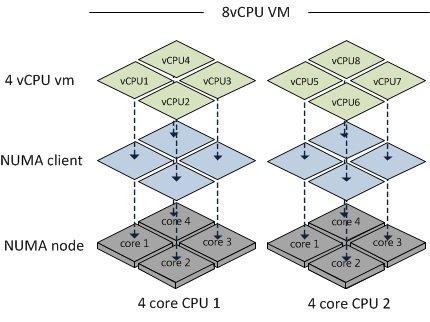 پردازنده مجازی vCPU