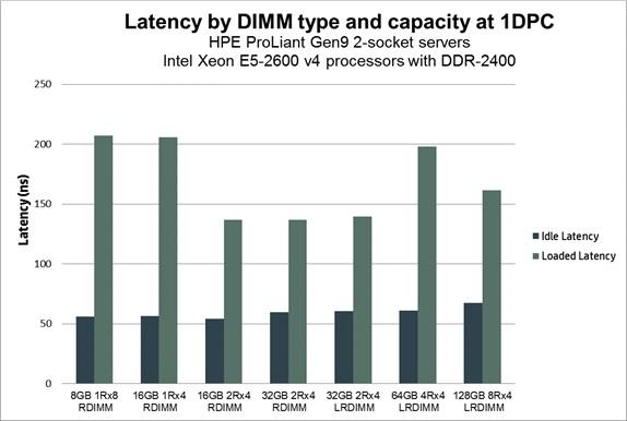 مقایسه ماژول های حافظه DIMM، RDIMM و LRDIMM