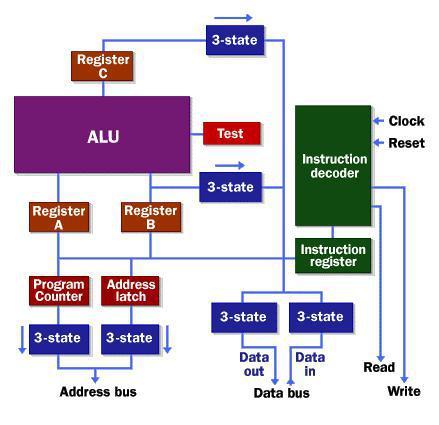 ثبات یا (Register) در پردازنده چیست ؟